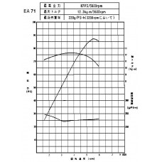 Контрактный (б/у) двигатель SUBARU EA71 (СУБАРУ Леоне)